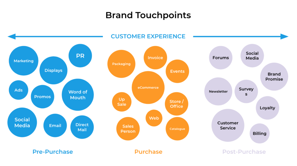 Customer Journey Mapping Touchpoints Diagram